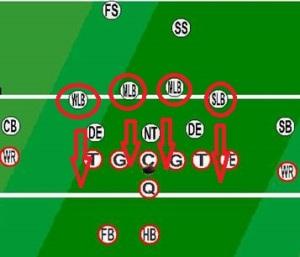 3 4 Defence