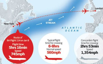 Concorde route
