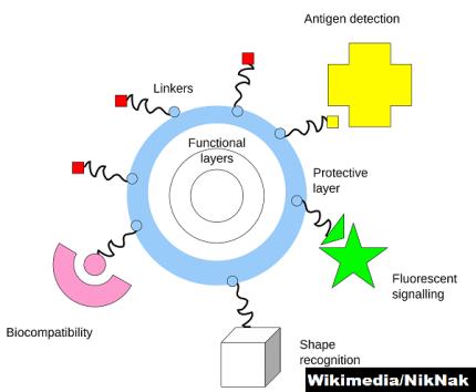 nanomedicine-research-infograph